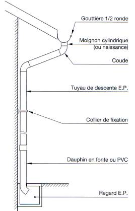 Dispositifs d 39 vacuations des eaux pluviales for Descente de gouttiere en zinc